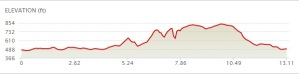 Half-Marathon-Elevation-Chart